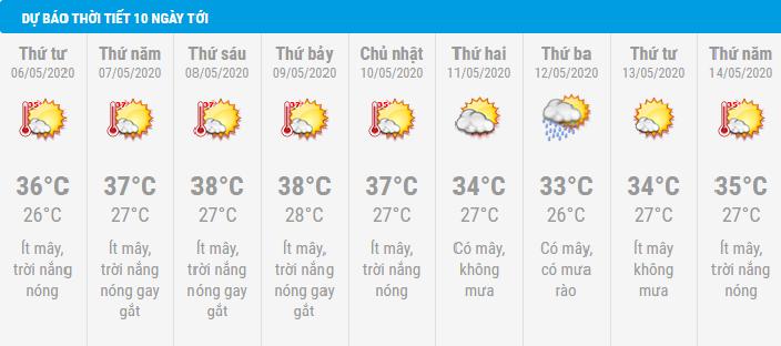 Dự báo thời tiết Đà Nẵng 10 ngày tới