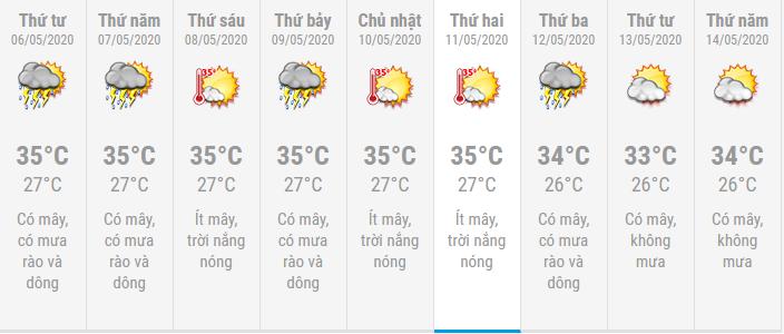 Dự báo thời tiết TP. Hồ Chí Minh 10 ngày tới