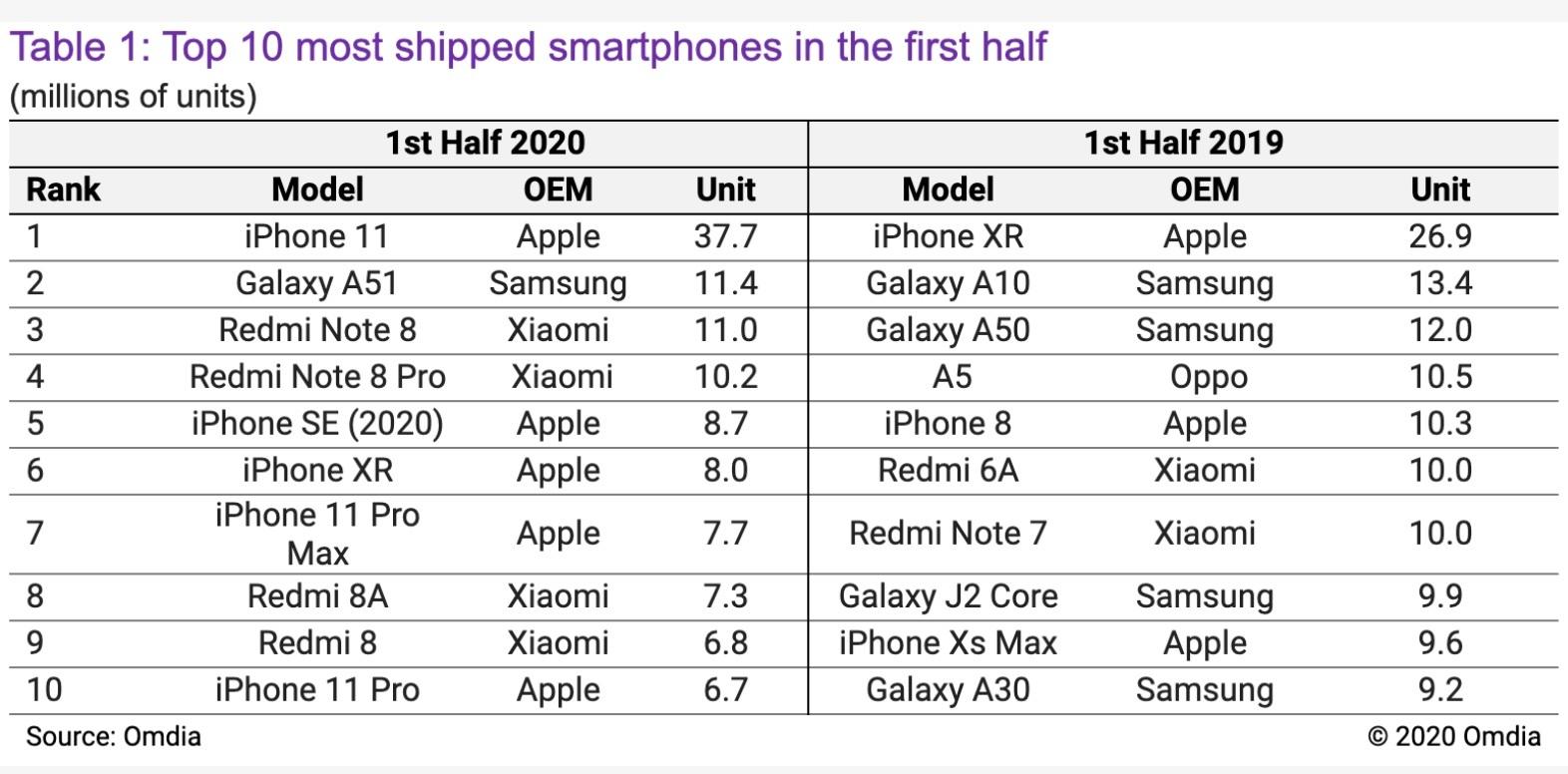 iPhone 11 là smartphone bán chạy nhất thế giới nửa đầu 2020