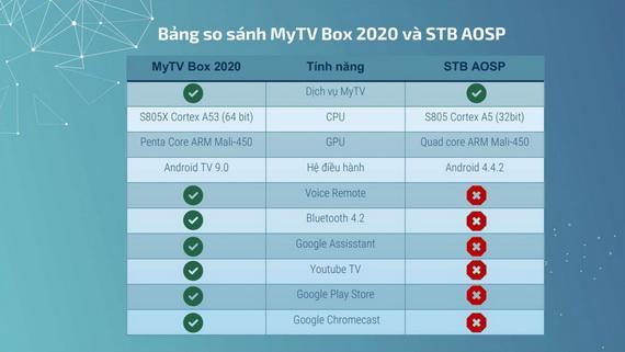 Bảng so sánh tính năng này cho thấy những điểm cải tiến nổi bật của MyTV Box 2020 so với chiếc box tiền nhiệm