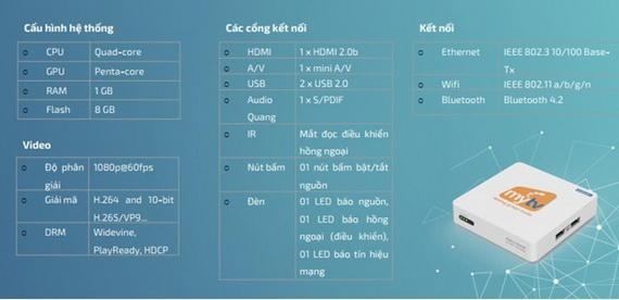 Cấu hình tham khảo của sản phẩm MyTV Box 2020